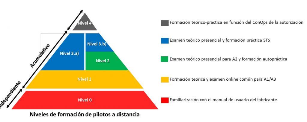 Triangulo de categoría de piloto Dron (UAS)